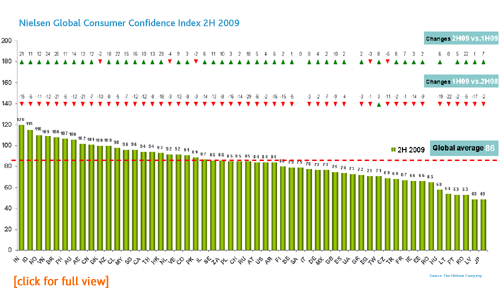 Global Confidence Index 2H09